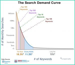 search-demand-curve(1)