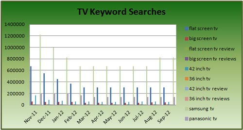 Search Demand Trends for TV Keywords